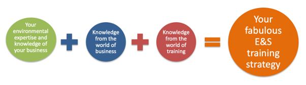 How Clare Feeneys Strategy workshop works