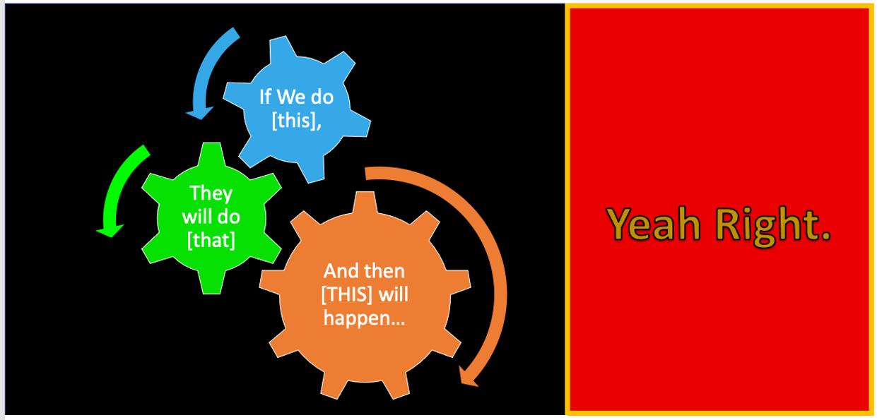 A depiction of a logic model